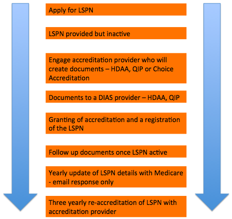 LSPN accreditation flow